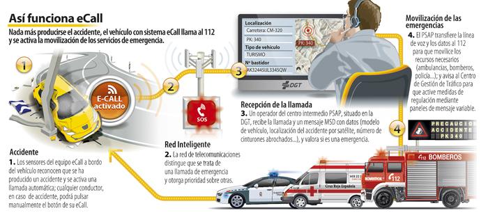 sistema eCall coches funcionamiento